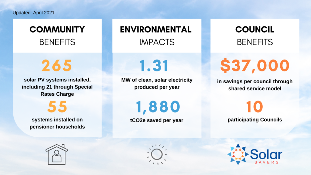 Solar Savers Impact. 265 Installations and 1.31MW of clean energy produced annually.